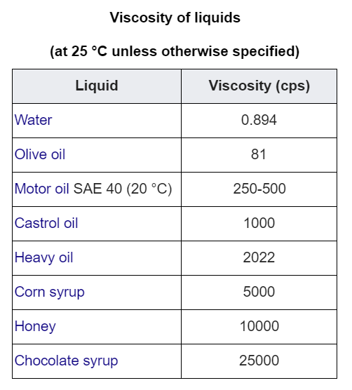 table of viscosity of common materials
